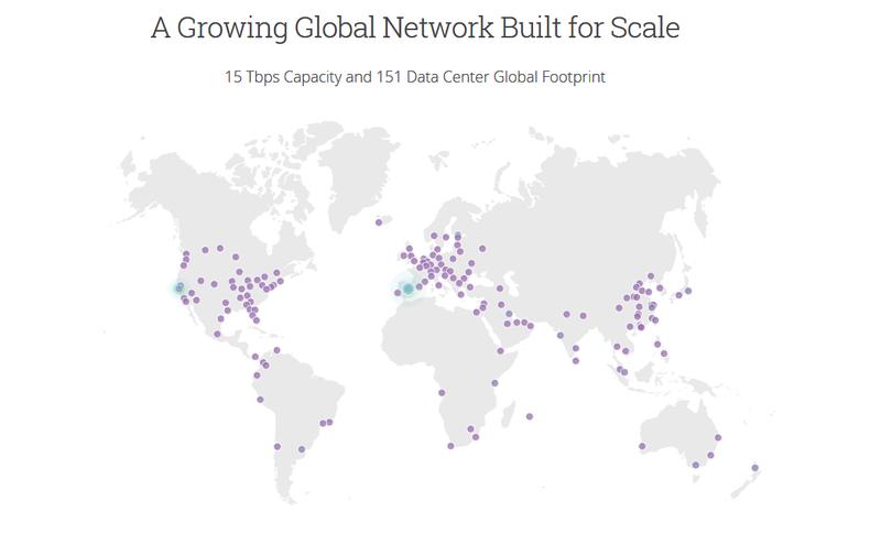 Cloudflare CDN Network
