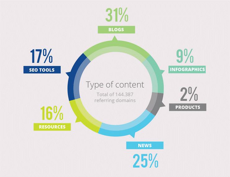content type